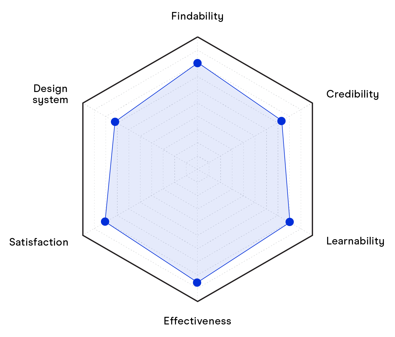 Graph showing how Solvers uses UX Design Audits to measure the user experience